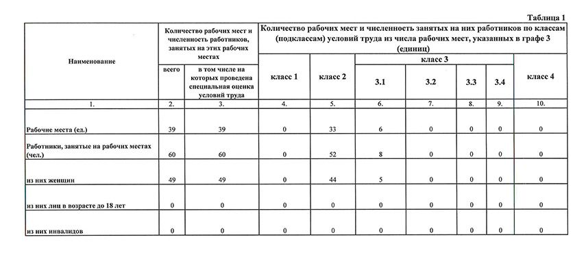 Сводные данные о результатах проведения специальной оценки условий труда в части установления классов (подклассов) условий труда на рабочих местах АО «КардиоКлиника»